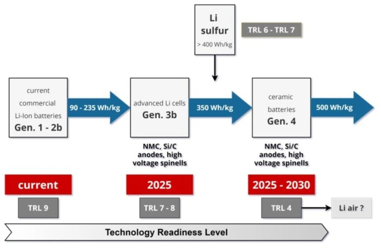 Overview of the technological readiness level of various battery technologies, based on Wilkenes 2020 © HWS AG / GLP